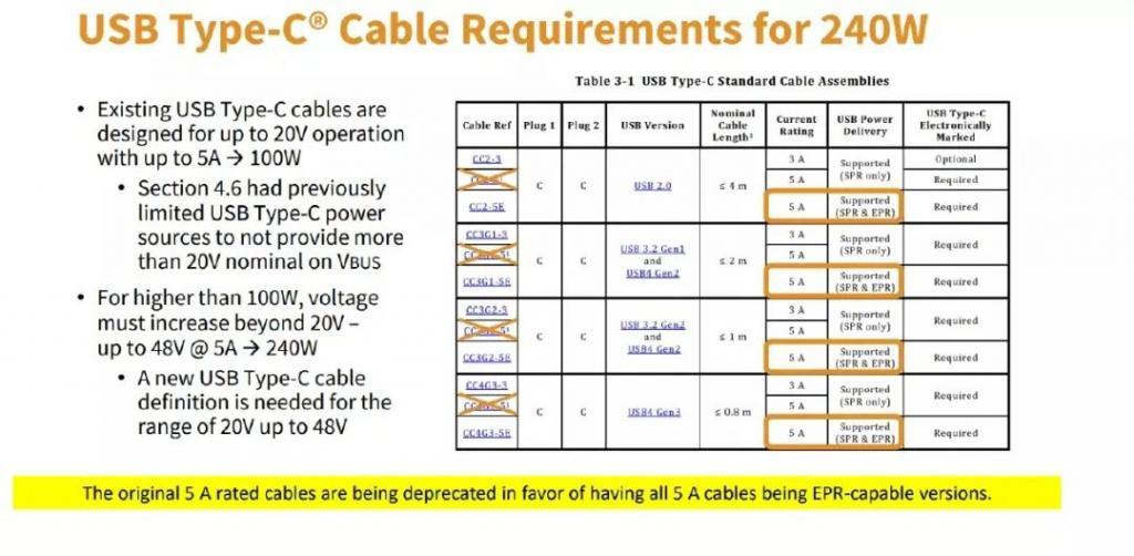 usb-c线缆标准重大升级支持240W快充
